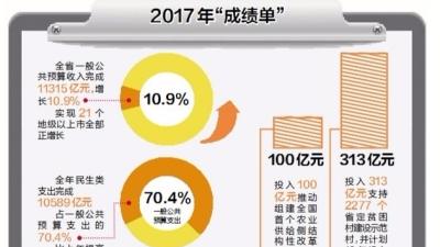 去年广东的钱花在哪?超70%投入保障和改善民生
