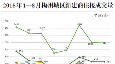 住宅成交均价6674.7元/㎡,梅州房地产市场8月月报出炉!