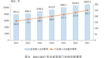 又涨了!2017年广东医院次均门诊费用较上年上涨8.7%