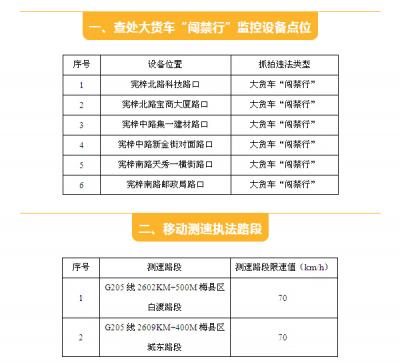 10月5日起,梅县调整新增8处交通监控点,位置在这…