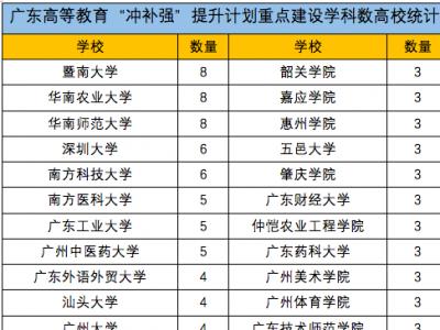 """""""冲补强""""名单公布!广东将大手笔重点建设41所大学和147个学科"""