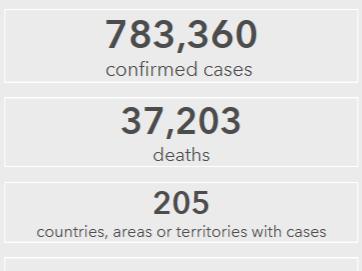世卫组织:全球新冠肺炎病例累计达到783360例 中国以外超70万例