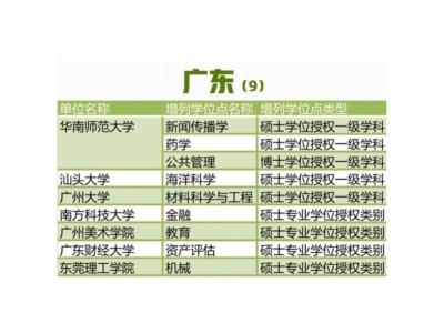 广东这些高校增撤学位点,你的学校有变化吗?